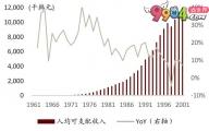 从韩国啤酒市场看中国