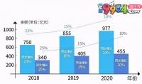 GDP增长带飞酒行业、未来可期